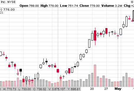 Stock Watchlist 5/21: SHOP, WORK, SQ, AAPL, SNAP, AMZN, TWLO, ZM