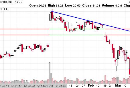 Stock Watchlist 4/6/20 - CAG, MRNA, PTON, LVGO, WMT, OXY, PENN, TDOC