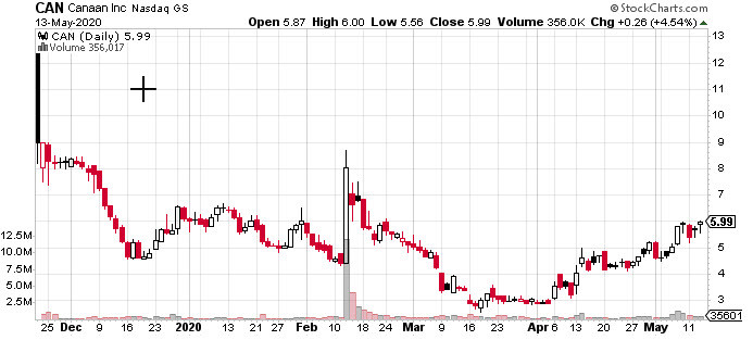 CAN Canaan Inc Stock Chart