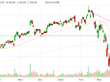 Stock Watchlist 5/19: CGC, AMAT, AMZN, UNH, BYD + 10 rules I live by for trading options.