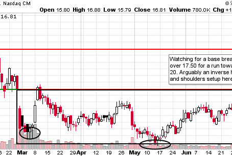 7/19 Stocks to Watch! Avoid Being Stuck In A Follow-On Offering? Red Flags & Redcat (RCAT) Example.