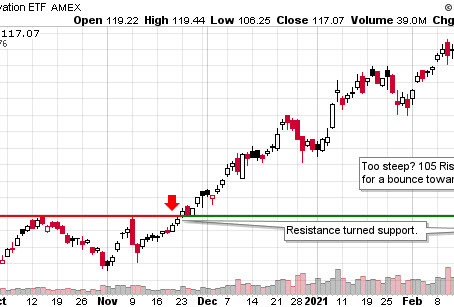 3/8 Stock Watchlist & Trade Plans - ARKK SQ PYPL TDOC ROKU Z OKTA TSLA NIO APPH EXPE ADP CI BWA GTS
