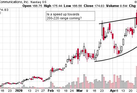 Stock Watchlist 5/18: ZM, REGN, TMO, MDB, VRSN, NFLX, CMG, ZNGA, GERN