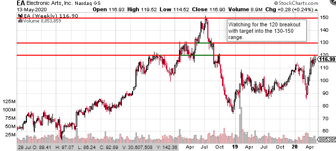 EA Electronic Arts Stock Chart