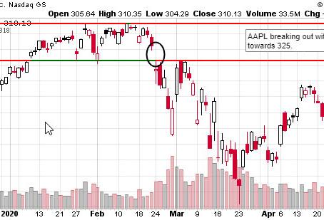 Stock Watchlist 5/11 - AAPL, JD, NVDA, PUMP, AKBA, CTXS, SBUX, CMG and moar stonks.