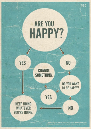 The question of happiness and the role of change