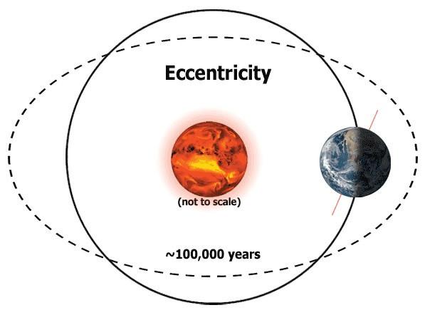orbitial eccentricity - A Classic Review