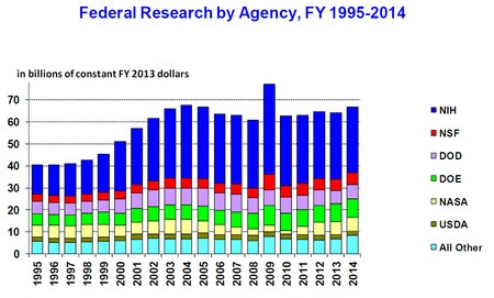 US federally funded research - A Classic Review