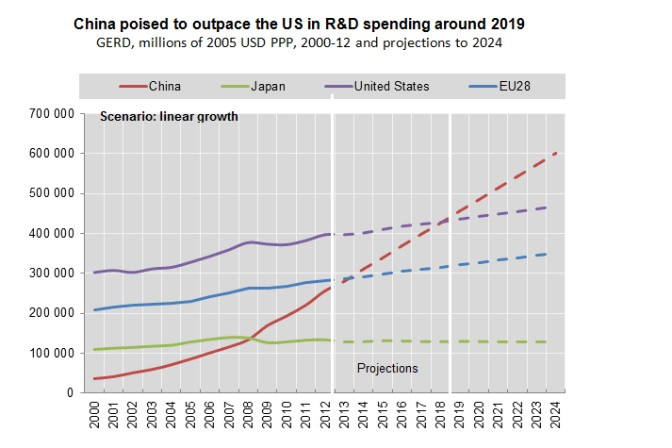 China, US, R&D spending - A Classic Review