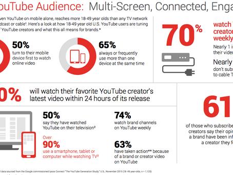 YouTube, wie kijkt er nou echt?