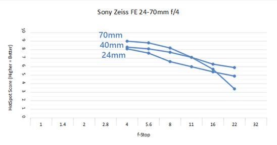 Zeiss 24-70 4.0 C.jpg