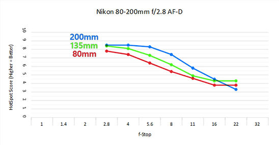 Nikon 80-200 2.8.jpg