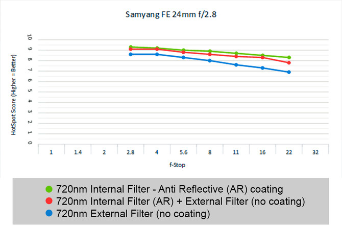 Anti-Reflective IR Filters - Tested
