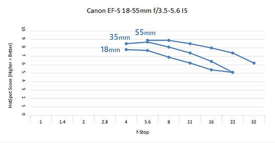 Canon EF-S 18-55 C.jpg