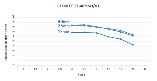 Canon 17-40 4.0 C.jpg