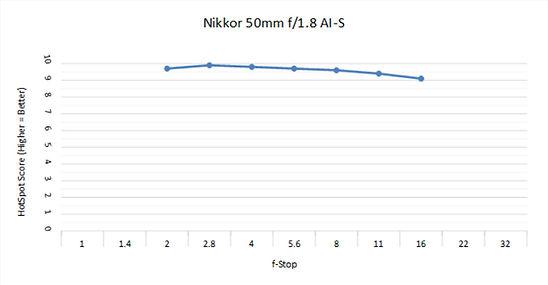 Nikon 50 1.8AI C.jpg
