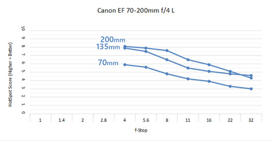 Canon 70-200 4 C.jpg