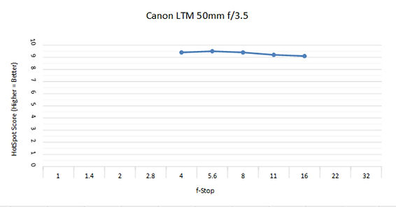 Canon LTM 50 3.5c .jpg