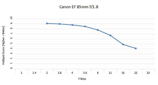 Canon 85 1.8 C.jpg