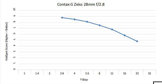 Contax 28 c.jpg