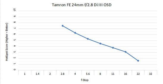 Tam 24mm 2.8c.jpg