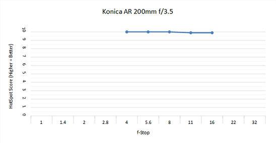 Konica 200mm 3.5 C.jpg