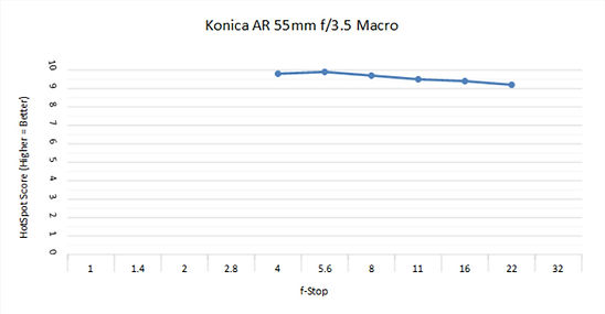 Konica 55mm 3.5 Macro C.jpg