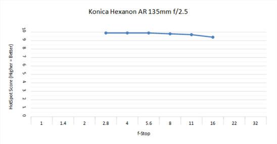 Konica 135mm 2.5 C.jpg