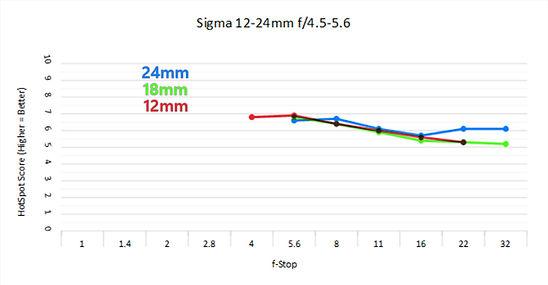 Sigma 12-24.jpg