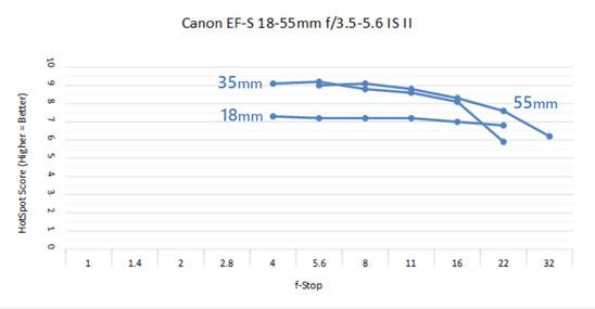 Canon EF-S 18-55 II C.jpg