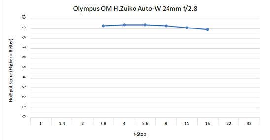 O 24mm 2.8 C.jpg