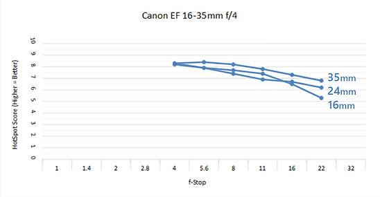 Canon 16-35 4.0 C.jpg