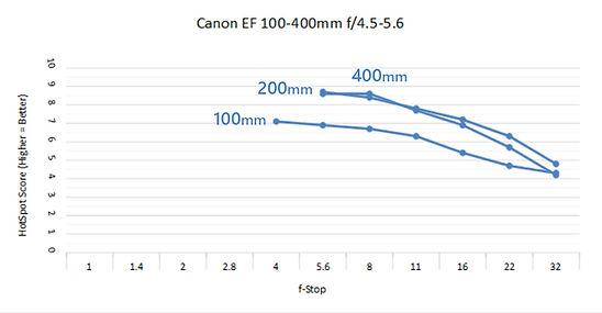 Canon 100-400 C.jpg
