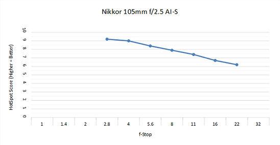 Nikon 105 2.5 C.jpg