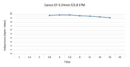 Canon EF-S 24 2.8 C.jpg
