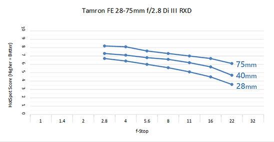 Tamron 28-75 2.8 C.jpg