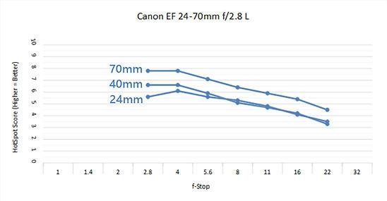 Canon 24-70 2.8 I C.jpg