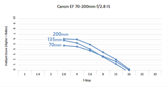 Canon 70-200 2.8 C.jpg