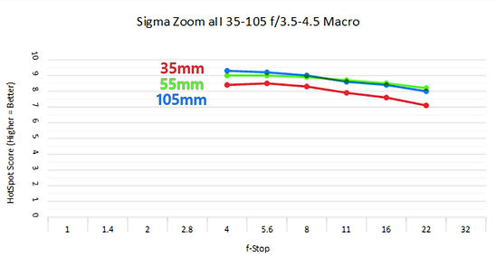 Sigma 35-105 3.5.jpg