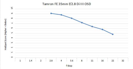 Tam 35mm 2.8c.jpg