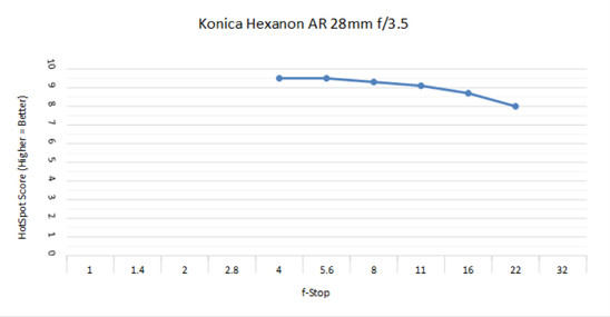 Konica Hexanon 28 3.5.jpg
