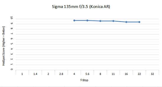 Konica Sigma 135 3.5c.jpg