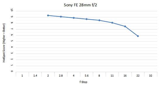 Sony 28 f2 c.jpg
