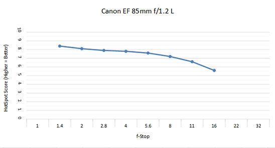Canon EF 85 1.2c.jpg