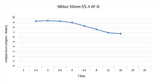 Nikon 50 1.4D C.jpg
