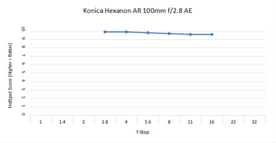 Konica Hexanon 100 2.8.jpg