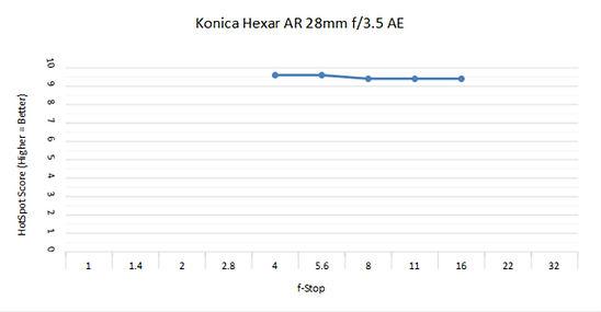 Konica Hexar 28 3.5.jpg