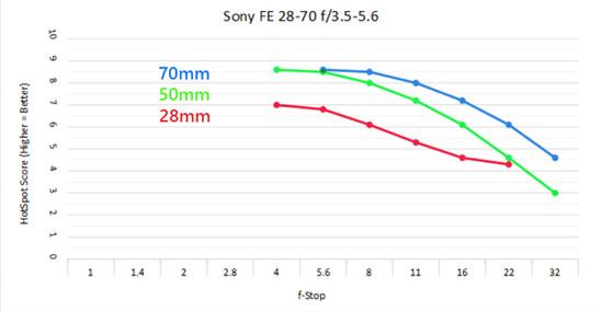Sony 28-70c.jpg