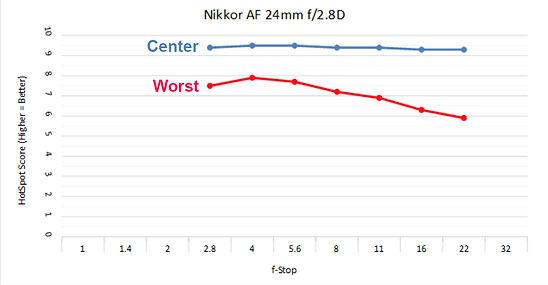 Nikkor 24mm 2.8D c.jpg