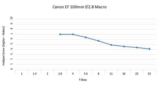 Canon 100 2.8C.jpg